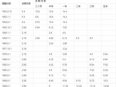 历年存款基准利率表 国家央行存款基准利率历年变化表