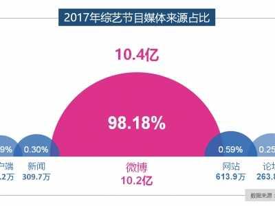 最新综艺节目2017 2017上半年综艺节目TOP100